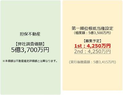 ラッキーバンク「第384号ローンファンド Lucky Bank 130億円突破記念」の担保物件融資構造