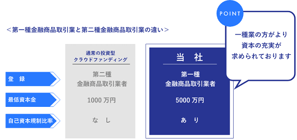 SAMURAI証券のポイント①