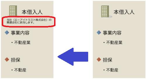 トラストレンディング「不動産担保付ローンファンド104号」