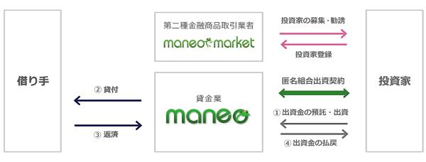 maneoマーケットとmaneoの関係
