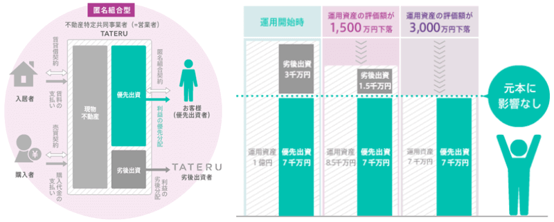 TATERU Fundingの投資スキーム