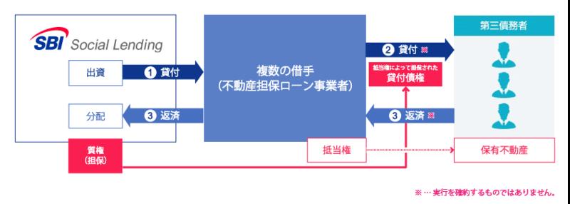 SBIソーシャルレンディング「SBISL不動産担保ローン事業者ファンドPlus 20号」