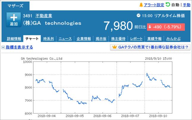 GA Technologiesの株価