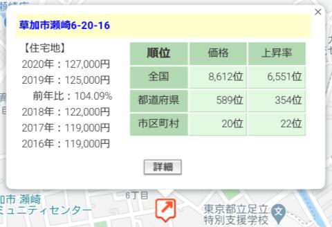 Assecli「埼玉県草加市#3ファンド」周辺地価の状況