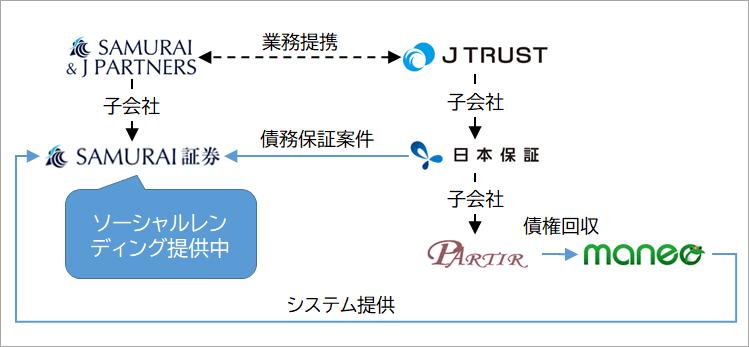 SAMURAIとJトラストの関係②