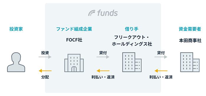 フリークアウト広告事業ファンドの枠組み