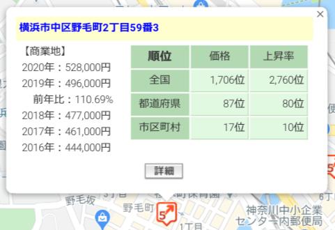 OwnersBook「横浜市中区オフィス第1号第1回」の周辺地価