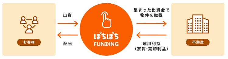 ぽちぽちFUNDINGの投資イメージ