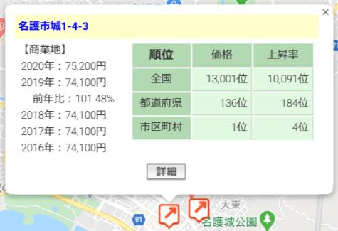 ポケットファンディング「沖縄北部ファンド8号【一部不動産担保付】」周辺地価の状況