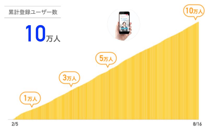 Rimple会員数10万人突破!