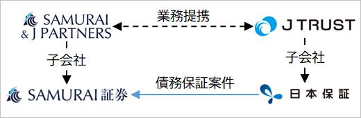 SAMURAI FUNDと日本保証の関係