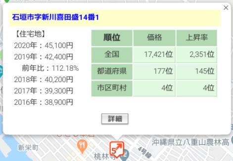 SBISL不動産ディベロッパーズローンファンド21号の周辺地価の状況