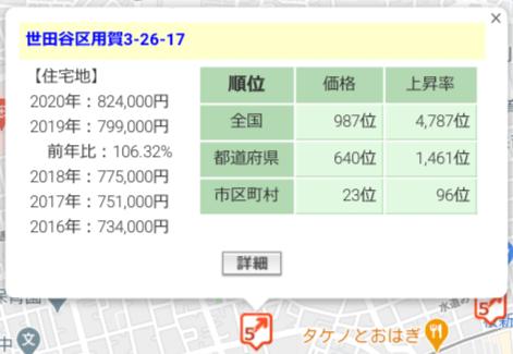 TREC FUNDING「TREC1号 世田谷区用賀マンション投資ファンド」周辺の地価
