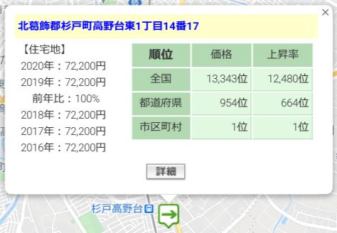 CRE Funding「CRE物流ファンド7号杉戸」の周辺地価