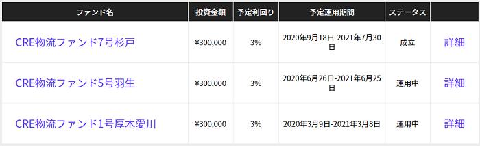 CRE Funding「CRE物流ファンド7号杉戸」の管理人の申込結果