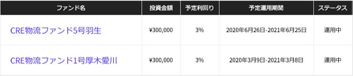 CRE Fundingでの管理人の投資状況(2020年8月)