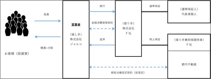 J.LENDING-LF19号のスキーム図