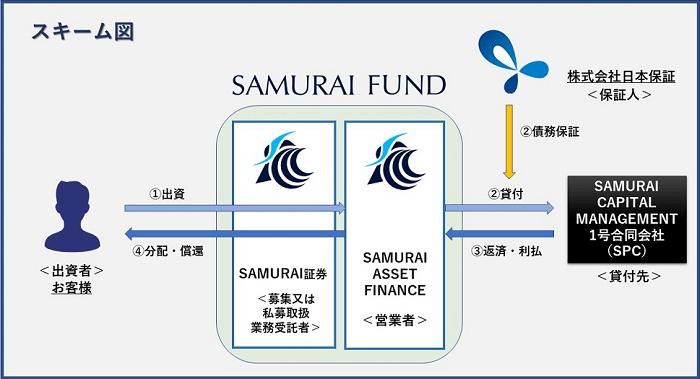 SAMURAI FUND「オータムキャンペーンファンド1号」のスキーム図