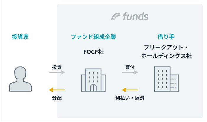Funds「フリークアウト広告事業ファンド」シリーズのスキーム図
