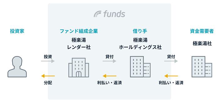 Funds「極楽湯RAKU SPAファンド#1」のスキーム図