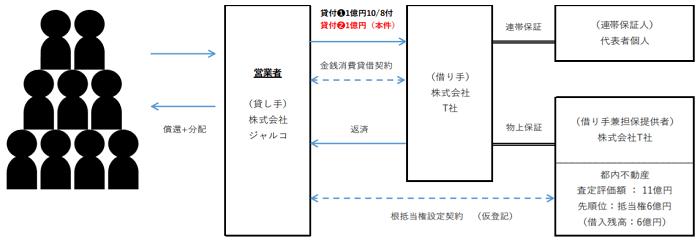 J.LENDING-LF21号のスキーム図
