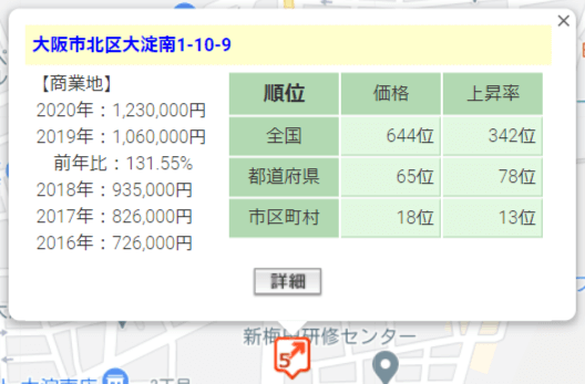 Jointo α「アルファアセットファンド新梅田」の周辺地価