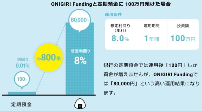 ONIGIRI Fundingの予定利回り