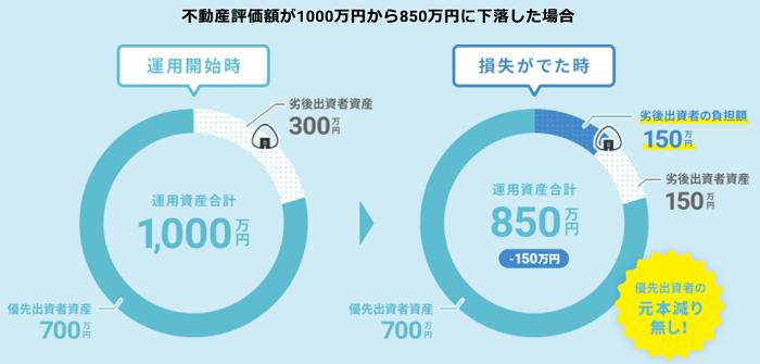 ONIGIRI Fundingのスキーム