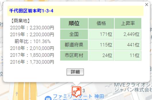 OwnersBook「千代田区オフィス第5号第1回」の周辺地価