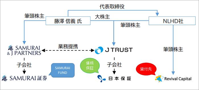 SAMURAI FUND「オータムキャンペーンファンド2号」の各社の関係