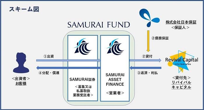 SAMURAI FUND「オータムキャンペーンファンド2号」のスキーム図