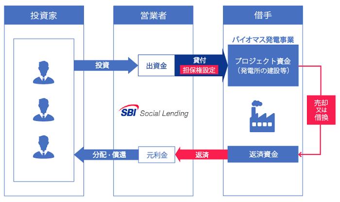 SBIソーシャルレンディング「SBISLバイオマスブリッジローンファンド」シリーズの基本スキーム図
