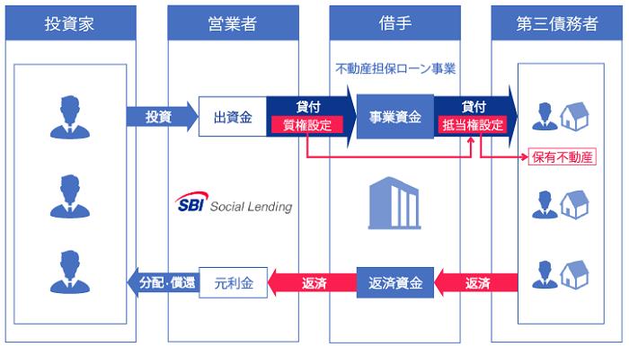 SBIソーシャルレンディング「SBISL不動産担保ローン事業者ファンドNeo」シリーズの基本スキーム図