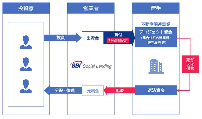 SBIソーシャルレンディング「SBISL不動産ディベロッパーズローンファンド」シリーズの基本スキーム図