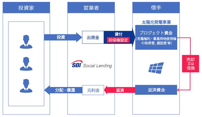 SBIソーシャルレンディング「SBISLメガソーラーブリッジローンファンド」シリーズの基本スキーム図