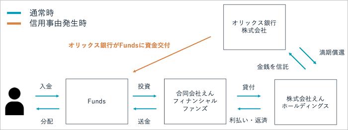 Funds「TRADファンド#1」の金銭信託の仕組み