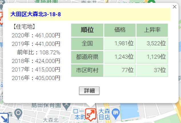「ぽちぽちFUNDING1号:キャピタルビュー平和島」周辺の地価