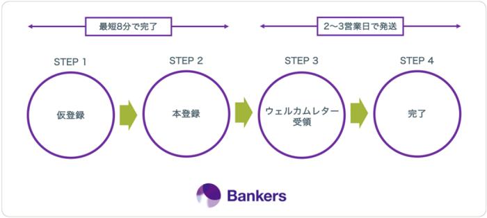 バンカーズ(Bankers)の会員登録イメージ