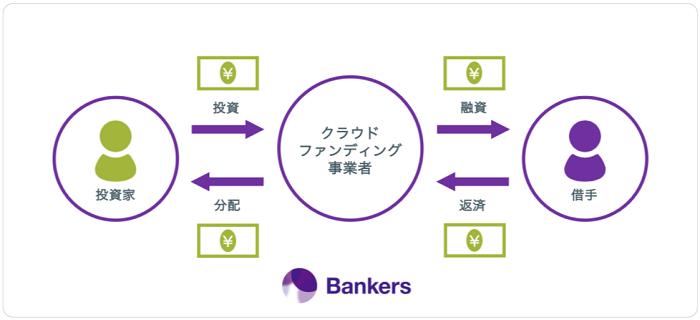 バンカーズ(Bankers)のスキーム