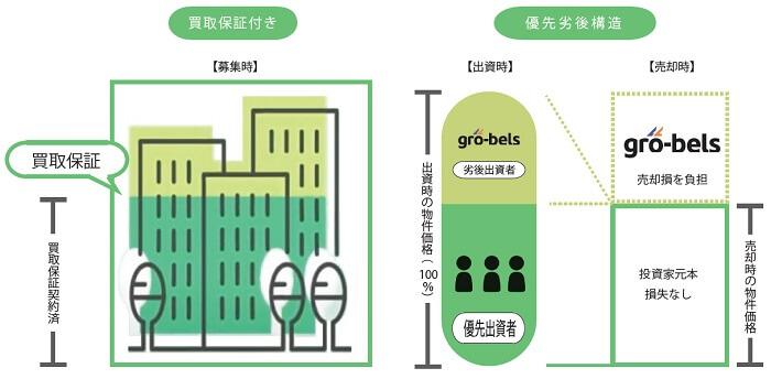 大家.comでの買取保証制度