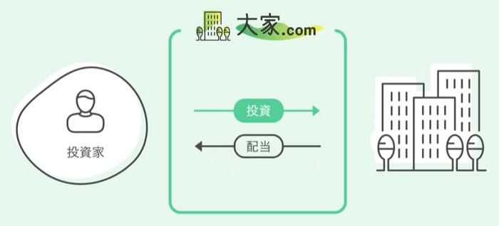 大家.comのスキーム