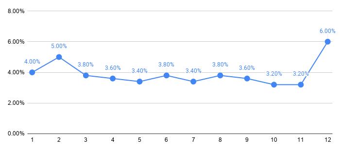 アルファアセットファンドの予定分配率の傾向