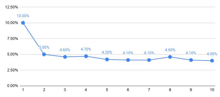 Rimple's Selectionの予定分配率の傾向
