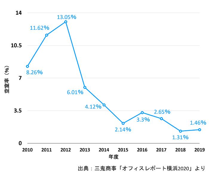 TREC FUNDING2号ファンド 川崎駅既存ビル空室率の推移