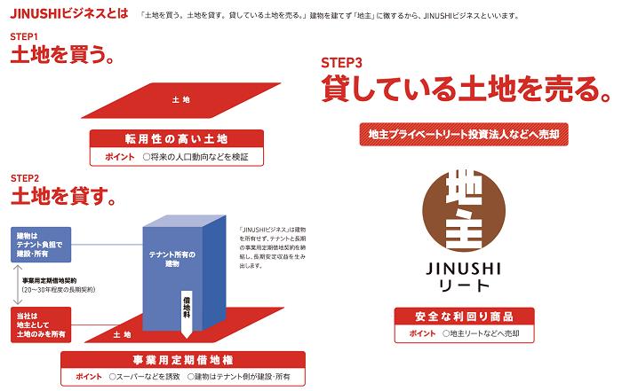 日本商業開発グループ「JINUSHIビジネス」スキーム図