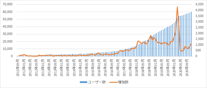 SBIソーシャルレンディング6万人突破記念!ユーザー数分析