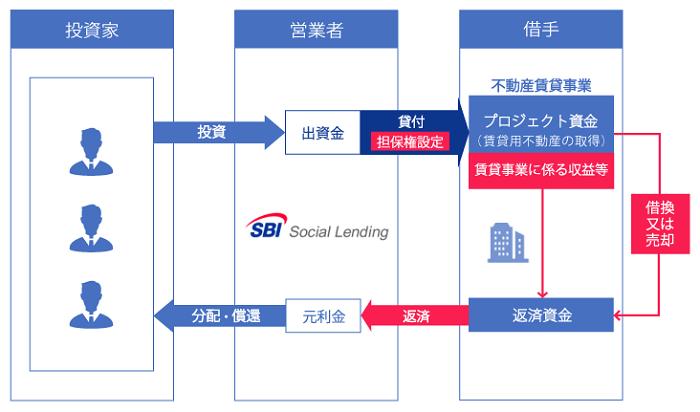 SBIソーシャルレンディング「SBISL不動産オーナーズローンファンド」シリーズのスキーム図