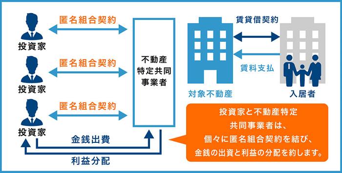 Jointo αの投資イメージ
