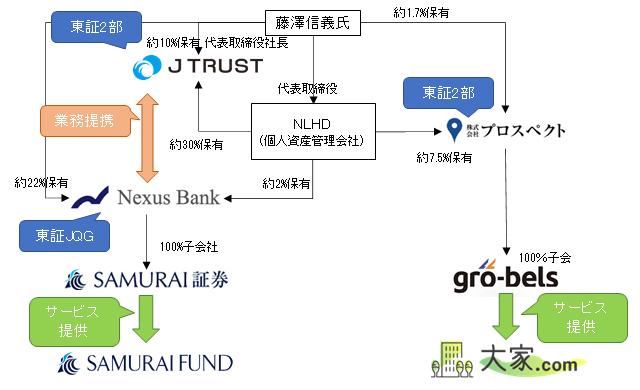 SAMURAI FUND x 大家.comを取巻く関係