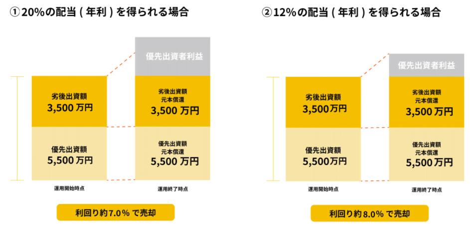 WARASHIBE「練馬区 武蔵関Ⅰ」の売却について